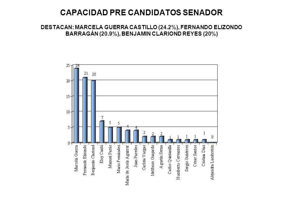 CAPACIDAD PRE CANDIDATOS SENADOR DESTACAN: MARCELA GUERRA CASTILLO (24.2%), FERNANDO ELIZONDO BARRAGÁN (20.9%), BENJAMIN CLARIOND REYES (20%)
