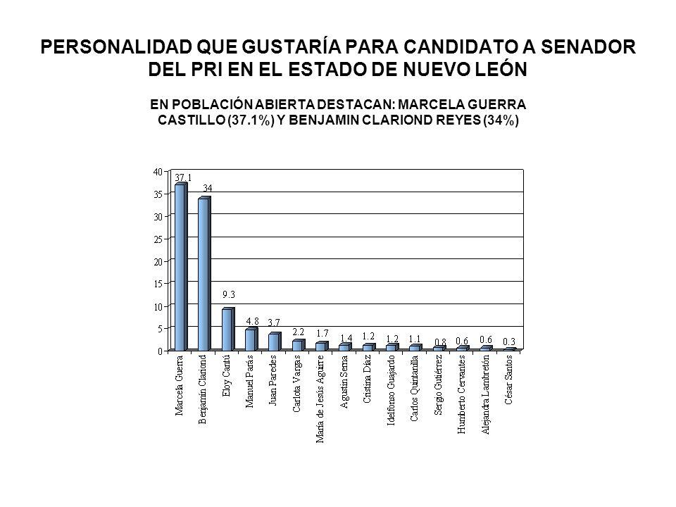 PERSONALIDAD QUE GUSTARÍA PARA CANDIDATO A SENADOR DEL PRI EN EL ESTADO DE NUEVO LEÓN EN POBLACIÓN ABIERTA DESTACAN: MARCELA GUERRA CASTILLO (37.1%) Y BENJAMIN CLARIOND REYES (34%)