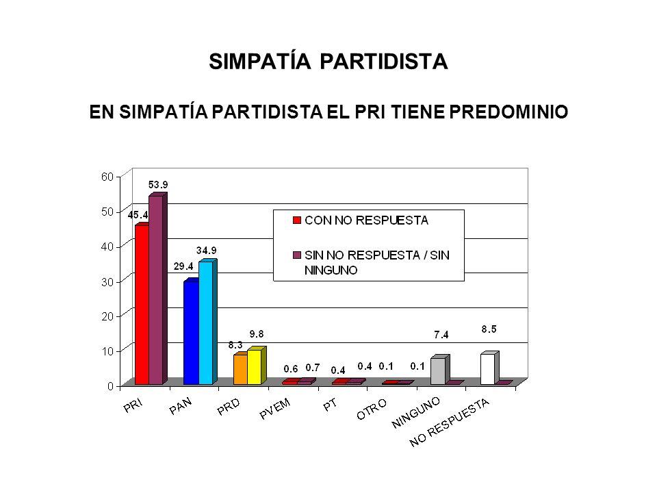 SIMPATÍA PARTIDISTA EN SIMPATÍA PARTIDISTA EL PRI TIENE PREDOMINIO