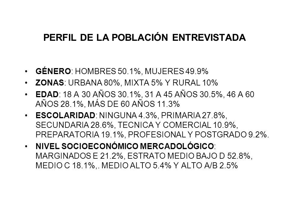 PERFIL DE LA POBLACIÓN ENTREVISTADA GÉNERO: HOMBRES 50.1%, MUJERES 49.9% ZONAS: URBANA 80%, MIXTA 5% Y RURAL 10% EDAD: 18 A 30 AÑOS 30.1%, 31 A 45 AÑOS 30.5%, 46 A 60 AÑOS 28.1%, MÁS DE 60 AÑOS 11.3% ESCOLARIDAD: NINGUNA 4.3%, PRIMARIA 27.8%, SECUNDARIA 28.6%, TECNICA Y COMERCIAL 10.9%, PREPARATORIA 19.1%, PROFESIONAL Y POSTGRADO 9.2%.