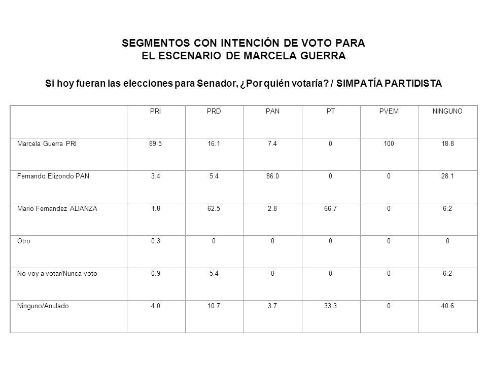 SEGMENTOS CON INTENCIÓN DE VOTO PARA EL ESCENARIO DE MARCELA GUERRA Si hoy fueran las elecciones para Senador, ¿Por quién votaría.