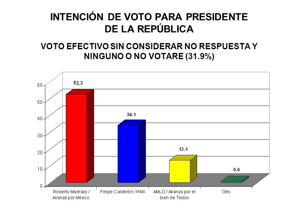 INTENCIÓN DE VOTO PARA PRESIDENTE DE LA REPÚBLICA VOTO EFECTIVO SIN CONSIDERAR NO RESPUESTA Y NINGUNO O NO VOTARE (31.9%)