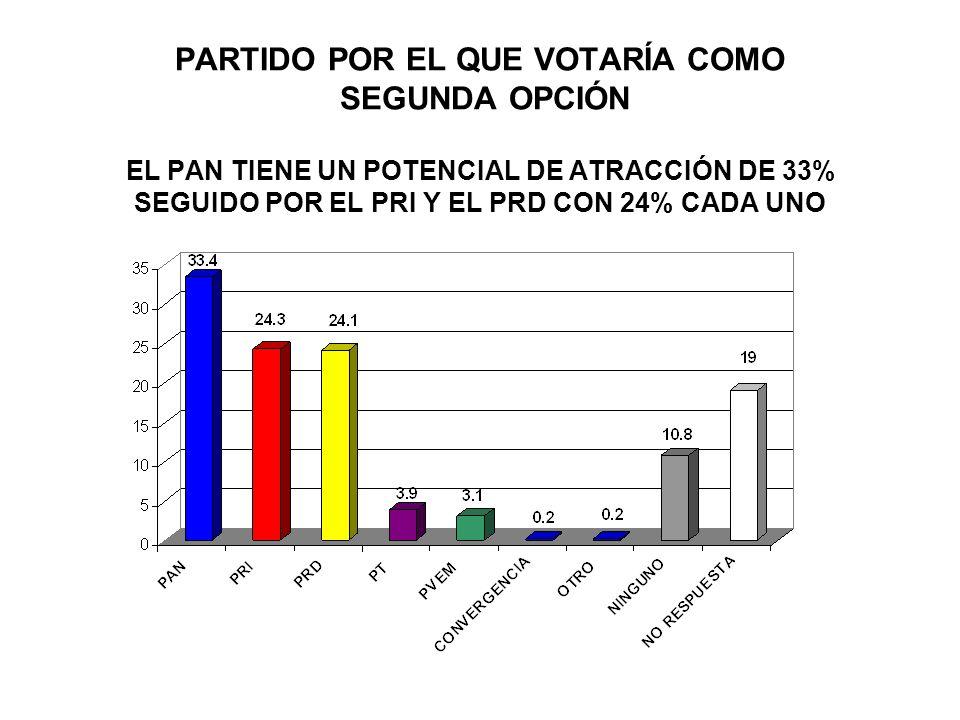 PERSONALIDAD QUE GUSTARÍA PARA CANDIDATO A SENADOR DEL PRI EN EL ESTADO DE NUEVO LEÓN ENTRE SIMPATIZANTES DEL PRI DESTACAN: MARCELA GUERRA CASTILLO (38.9%) Y BENJAMIN CLARIOND REYES (31%)