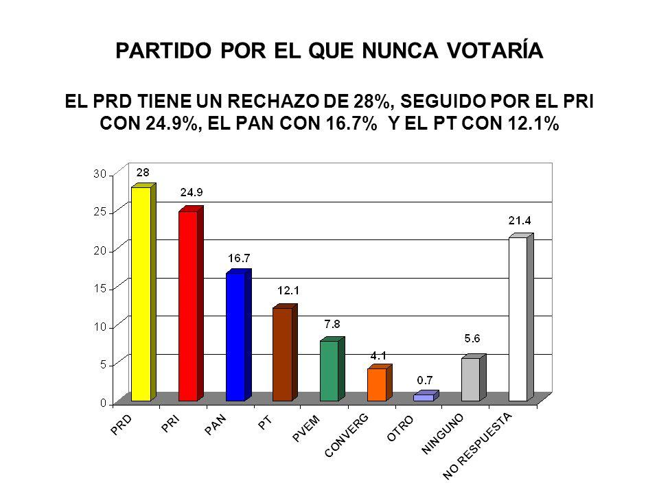 PARTIDO POR EL QUE NUNCA VOTARÍA EL PRD TIENE UN RECHAZO DE 28%, SEGUIDO POR EL PRI CON 24.9%, EL PAN CON 16.7% Y EL PT CON 12.1%