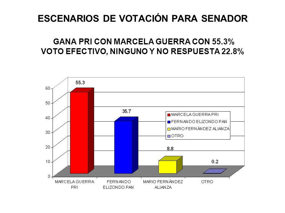 ESCENARIOS DE VOTACIÓN PARA SENADOR GANA PRI CON MARCELA GUERRA CON 55.3% VOTO EFECTIVO, NINGUNO Y NO RESPUESTA 22.8%