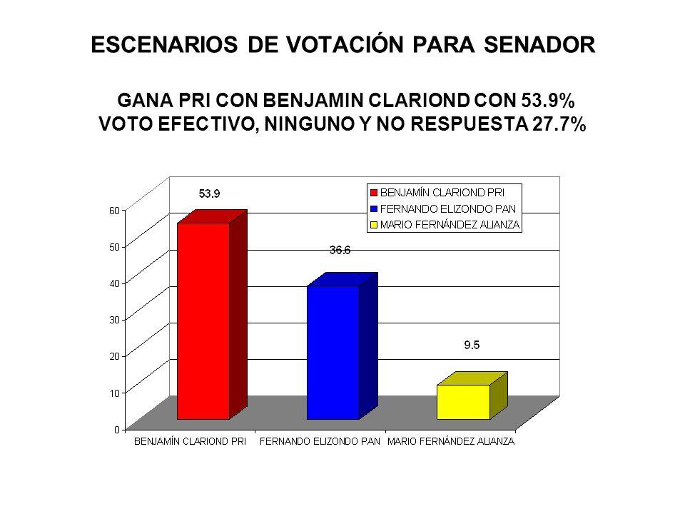 ESCENARIOS DE VOTACIÓN PARA SENADOR GANA PRI CON BENJAMIN CLARIOND CON 53.9% VOTO EFECTIVO, NINGUNO Y NO RESPUESTA 27.7%