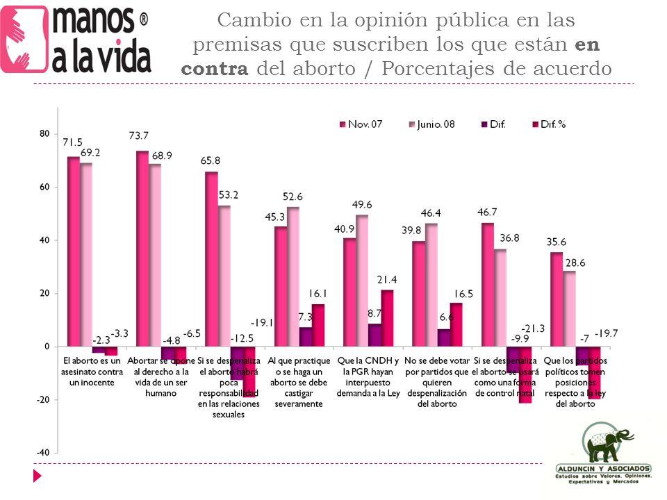 Cambio en la opinión pública en las premisas que suscriben los que están en contra del aborto / Porcentajes de acuerdo