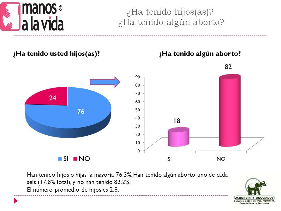 ¿Ha tenido hijos(as). ¿Ha tenido algún aborto. Han tenido hijos o hijas la mayoría 76.3%.