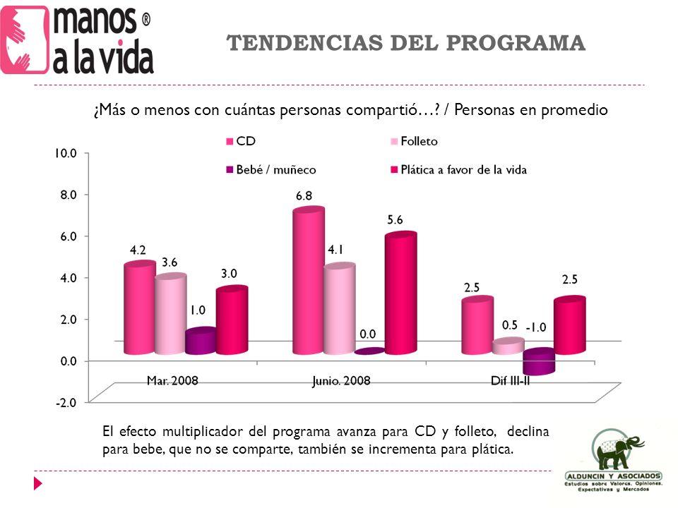 El efecto multiplicador del programa avanza para CD y folleto, declina para bebe, que no se comparte, también se incrementa para plática.