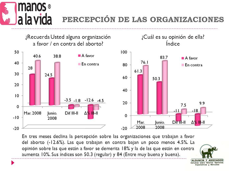 En tres meses declina la percepción sobre las organizaciones que trabajan a favor del aborto (-12.6%).