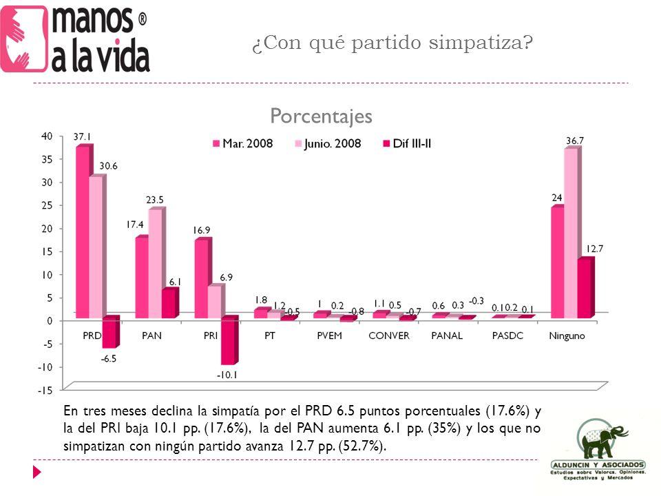 En tres meses declina la simpatía por el PRD 6.5 puntos porcentuales (17.6%) y la del PRI baja 10.1 pp.