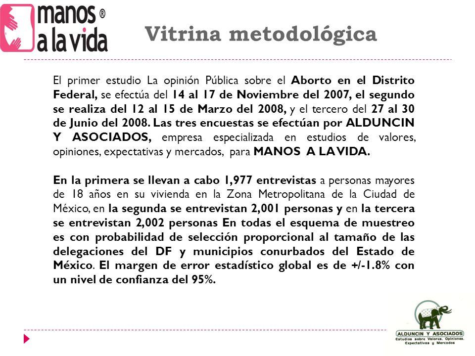 Vitrina metodológica El primer estudio La opinión Pública sobre el Aborto en el Distrito Federal, se efectúa del 14 al 17 de Noviembre del 2007, el segundo se realiza del 12 al 15 de Marzo del 2008, y el tercero del 27 al 30 de Junio del 2008.