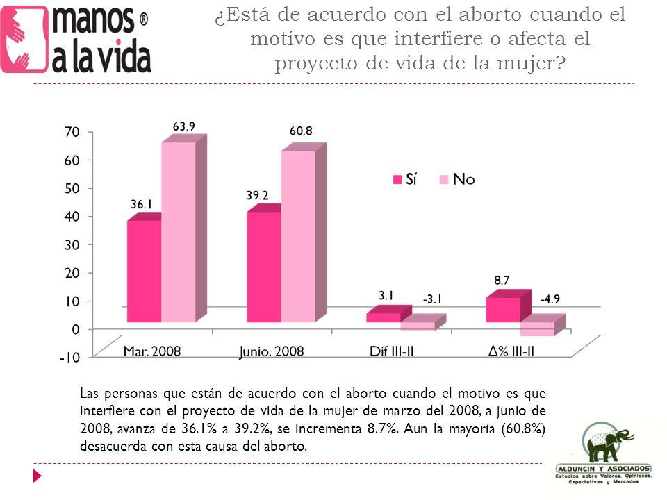 ¿Está de acuerdo con el aborto cuando el motivo es que interfiere o afecta el proyecto de vida de la mujer.