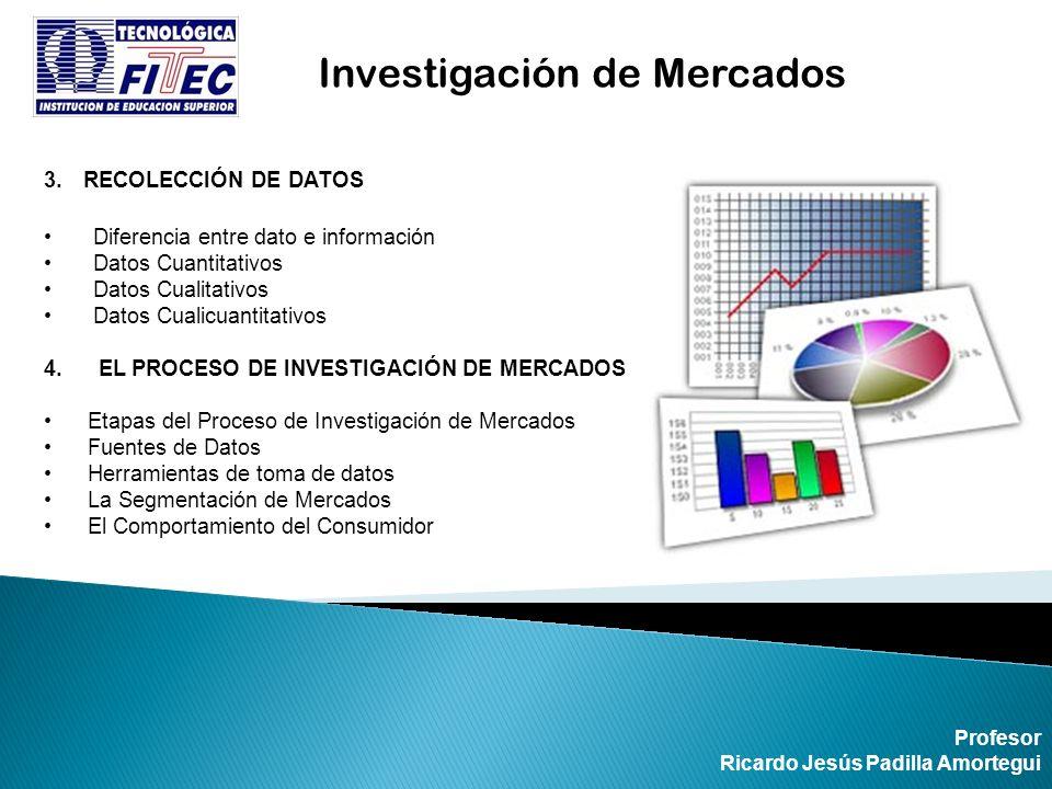 3.RECOLECCIÓN DE DATOS Diferencia entre dato e información Datos Cuantitativos Datos Cualitativos Datos Cualicuantitativos 4. EL PROCESO DE INVESTIGAC