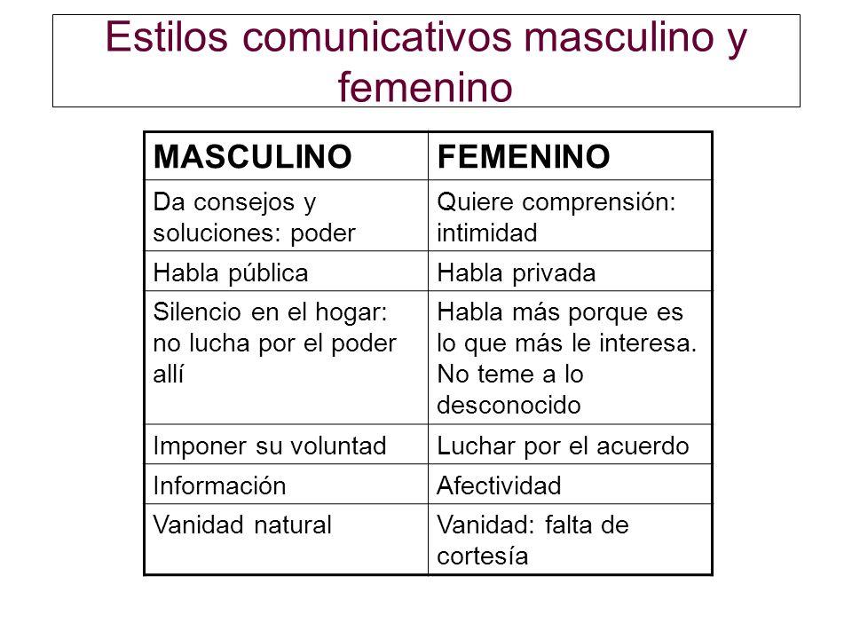 Estilos comunicativos masculino y femenino MASCULINOFEMENINO Da consejos y soluciones: poder Quiere comprensión: intimidad Habla públicaHabla privada