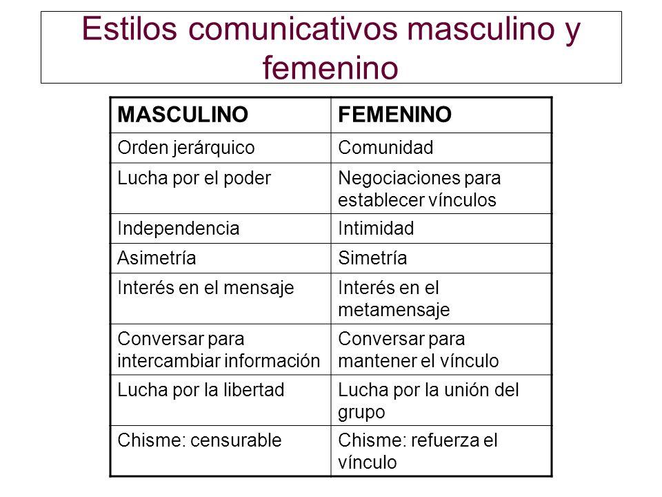 Estilos comunicativos masculino y femenino MASCULINOFEMENINO Orden jerárquicoComunidad Lucha por el poderNegociaciones para establecer vínculos Indepe