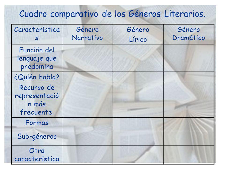 Características de los sub-géneros literarios.Sub-géneroPrincipales características.