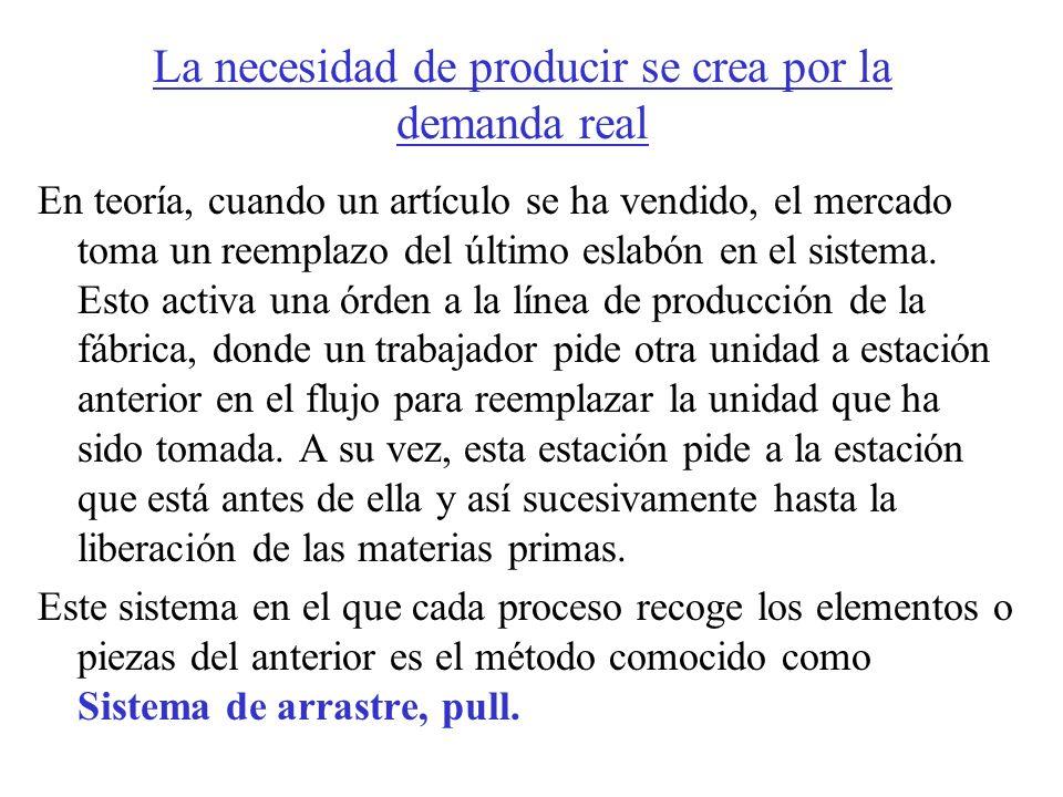 La necesidad de producir se crea por la demanda real En teoría, cuando un artículo se ha vendido, el mercado toma un reemplazo del último eslabón en e