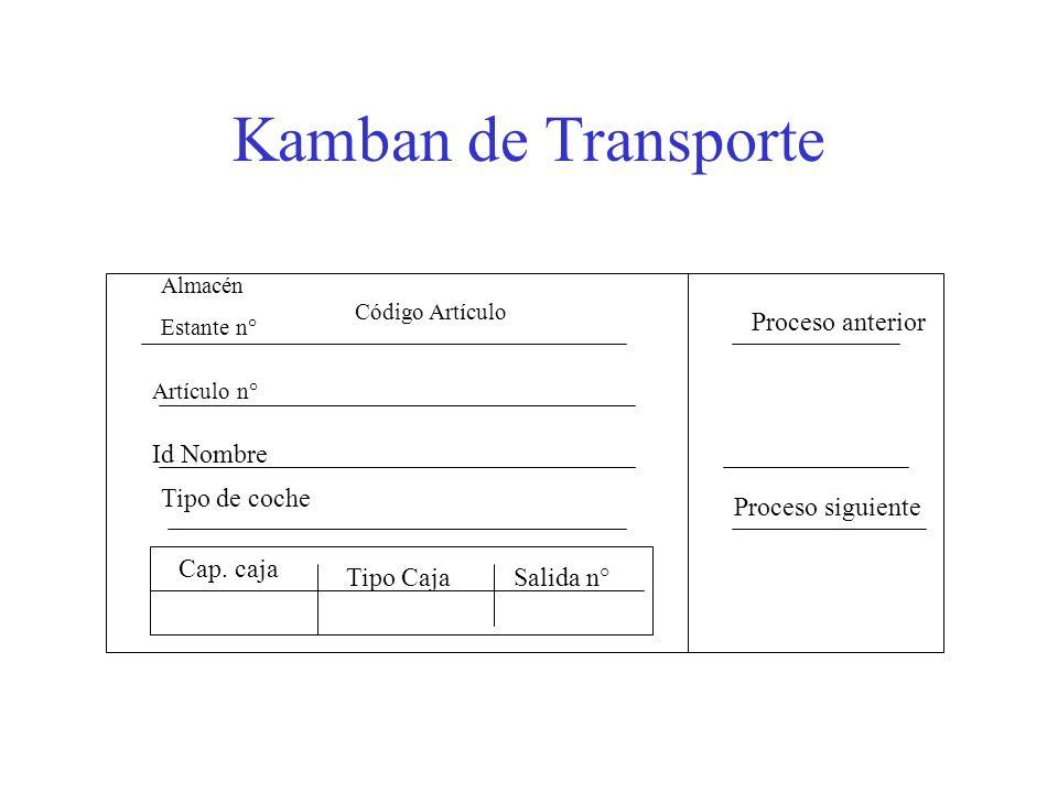 Kamban de Transporte Proceso siguiente Proceso anterior Almacén Estante n° Artículo n° Id Nombre Tipo de coche Cap. caja Tipo CajaSalida n° Código Art