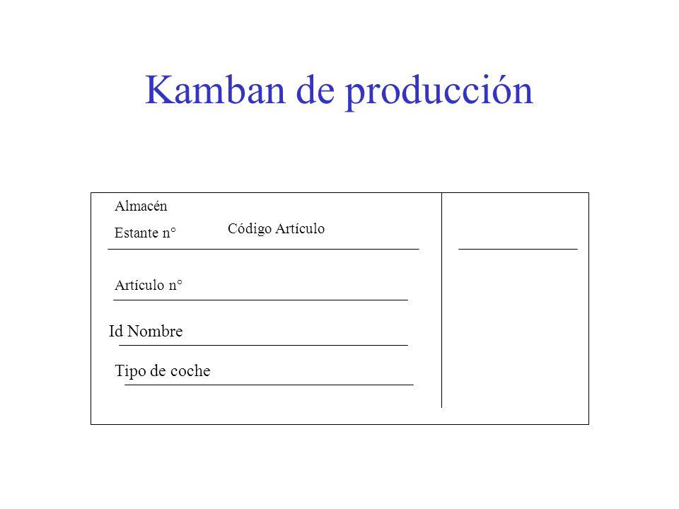 Kamban de producción Almacén Estante n° Artículo n° Id Nombre Tipo de coche Código Artículo