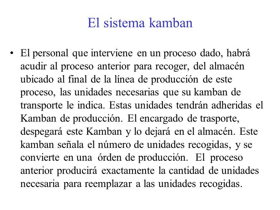 El sistema kamban El personal que interviene en un proceso dado, habrá acudir al proceso anterior para recoger, del almacén ubicado al final de la lín