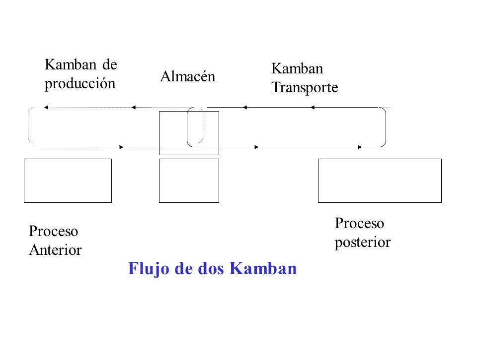 Proceso posterior Proceso Anterior Kamban de producción Kamban Transporte Flujo de dos Kamban Almacén
