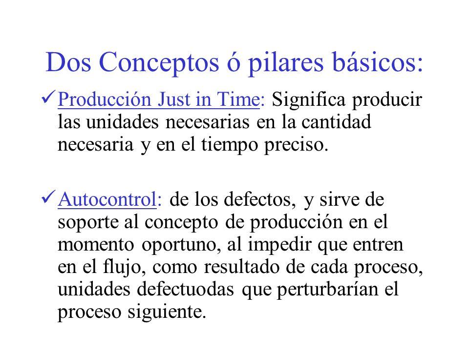 Dos Conceptos ó pilares básicos: Producción Just in Time: Significa producir las unidades necesarias en la cantidad necesaria y en el tiempo preciso.