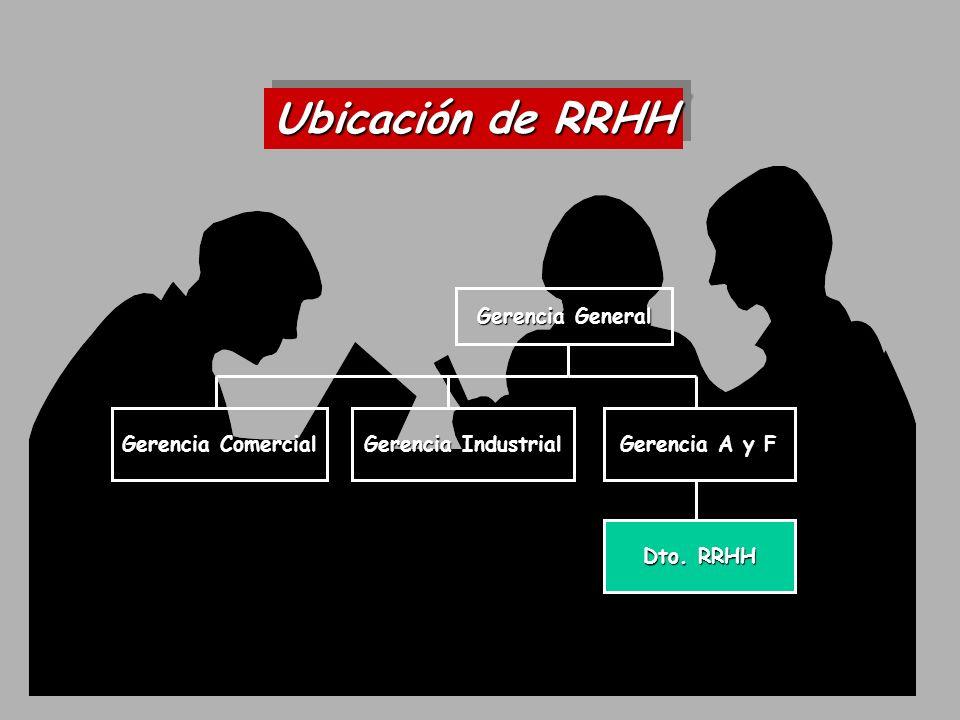 Gerencia General Gerencia Comercial Gerencia Industrial Gerencia A y F Gerencia RRHH Ubicación de RRHH