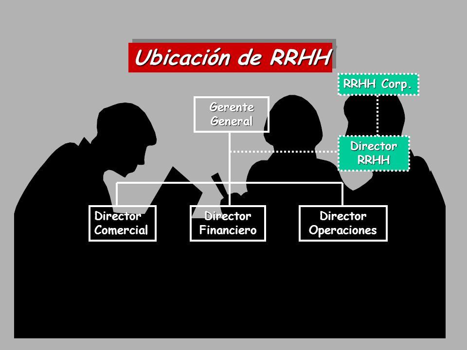 Gerencia General Gerencia Comercial Gerencia Industrial Gerencia A y F Dto. RRHH Ubicación de RRHH