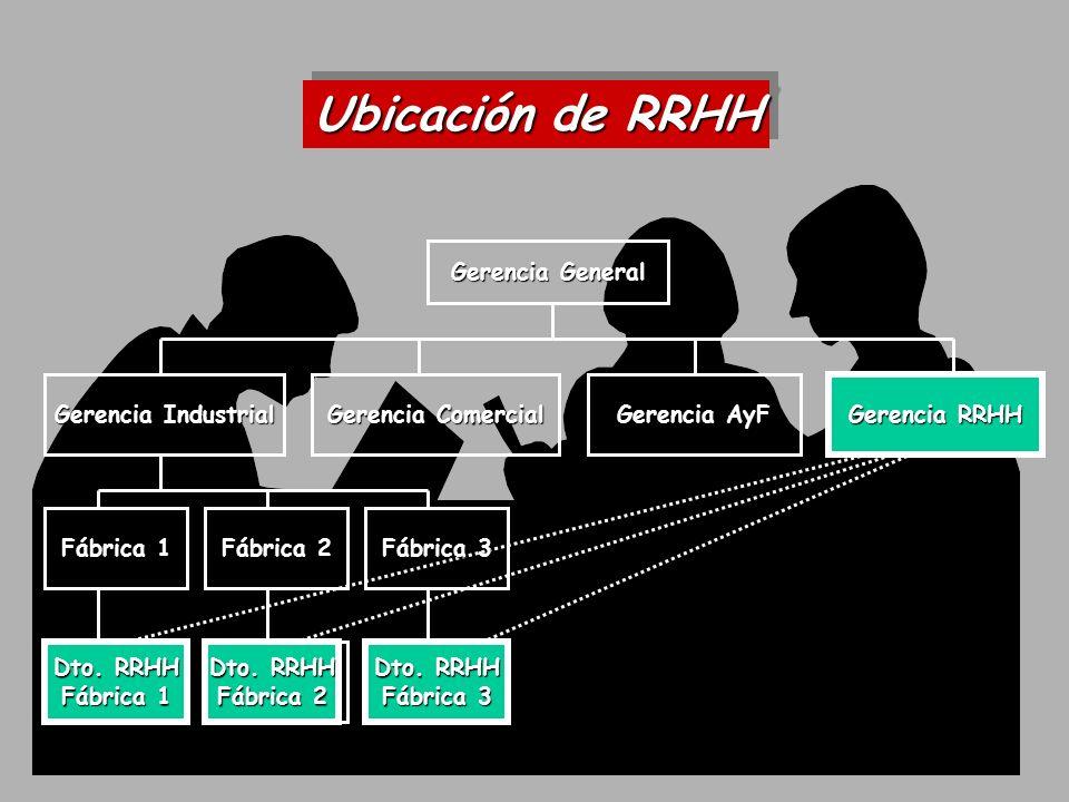 Gerente General DirectorFinanciero Director Comercial Director Operaciones Director RRHH RRHH Corp.