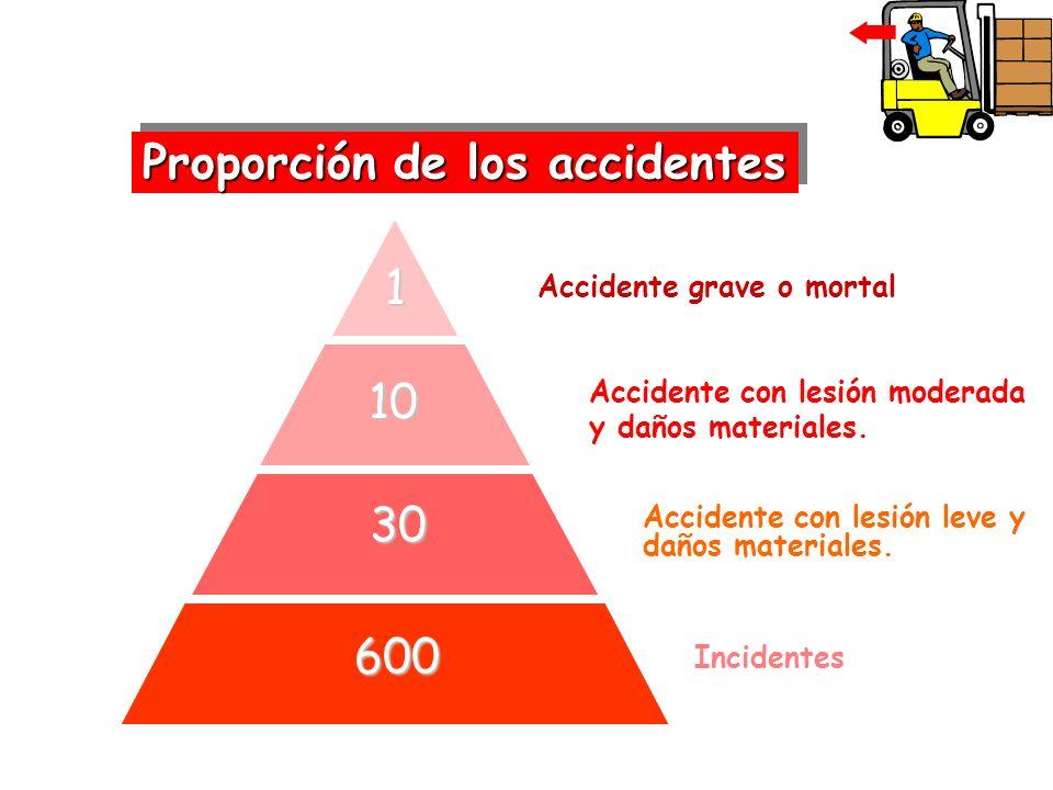 Proporción de los accidentes Accidente grave o mortal 1 10 10 Accidente con lesión moderada y daños materiales. 30 30 600 600 Accidente con lesión lev