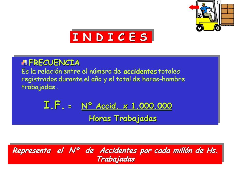 I N D I C E S FRECUENCIA Es la relación entre el número de accidentes totales registrados durante el año y el total de horas-hombre trabajadas. I.F. =