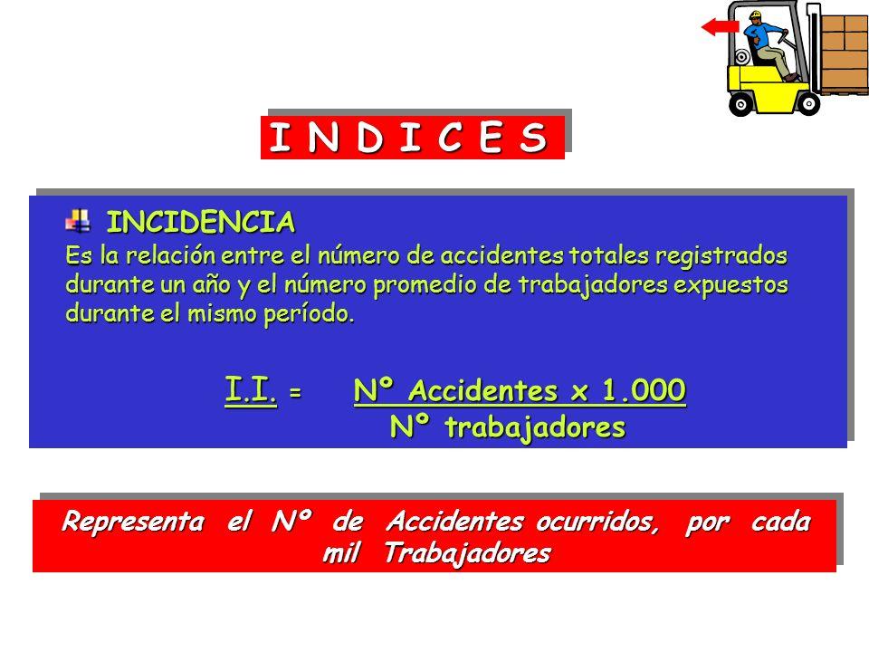 INCIDENCIA INCIDENCIA Es la relación entre el número de accidentes totales registrados durante un año y el número promedio de trabajadores expuestos d
