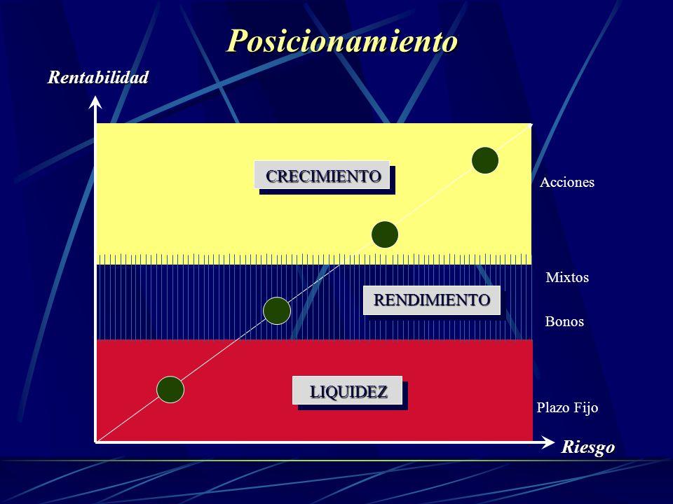 Posicionamiento RiesgoRentabilidad LIQUIDEZ CRECIMIENTO Mixtos Plazo Fijo RENDIMIENTO Bonos