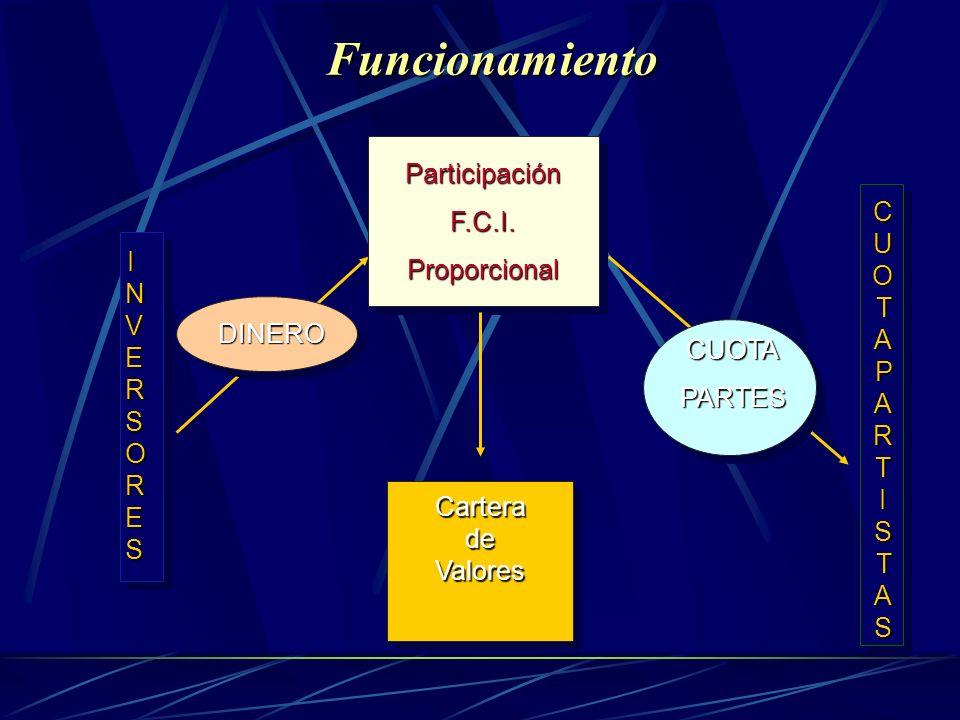 Funcionamiento ParticipaciónF.C.I.Proporcional INVERSORESINVERSORESINVERSORESINVERSORES CarteradeValores CUOTAPARTISTASCUOTAPARTISTASCUOTAPARTISTASCUO