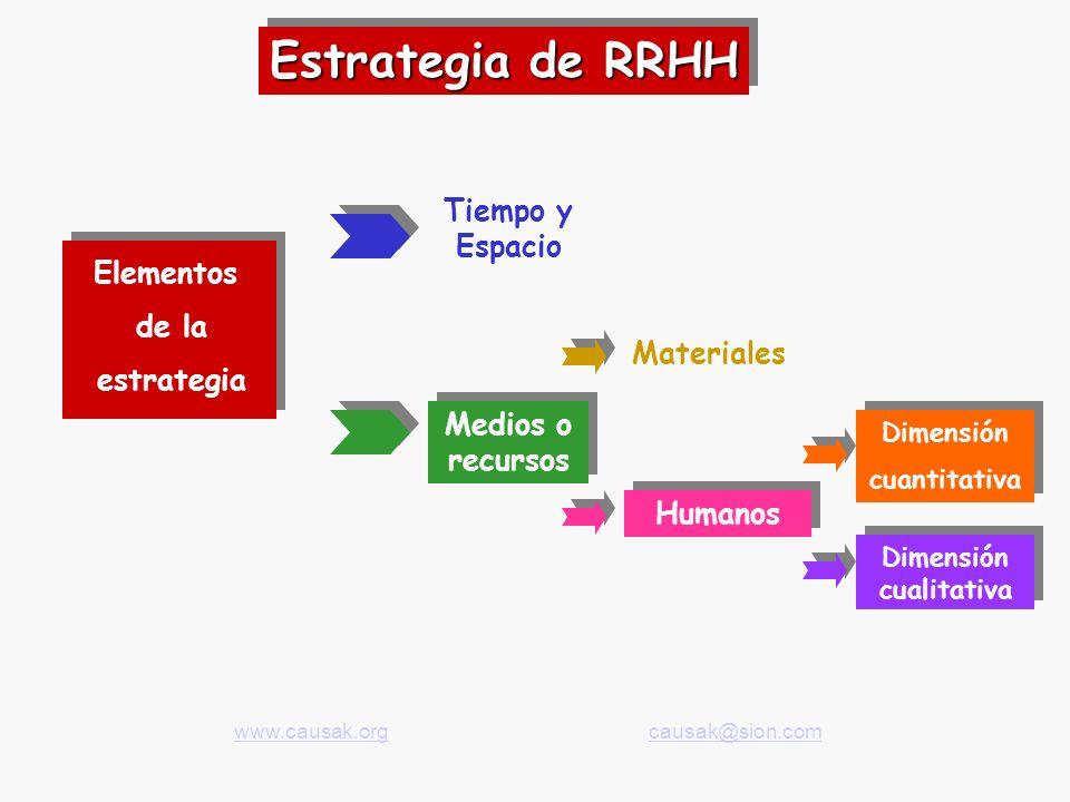 Estrategia de RRHH Elementos de la estrategia Tiempo y Espacio Medios o recursos Materiales Humanos Dimensión cuantitativa Dimensión cualitativa www.causak.org www.causak.org causak@sion.com causak@sion.com