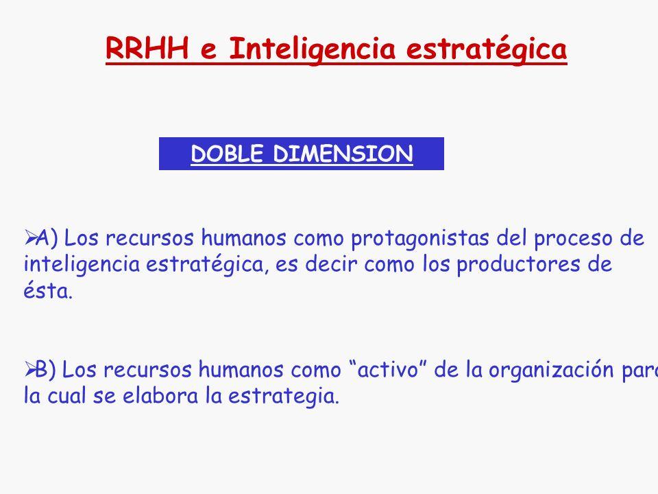 RRHH e Inteligencia estratégica Inteligencia: proceso mediante el cual una masa de información en bruto se transforma en inteligible y permite su empleo, a través de su evaluación, correlación, integración y difusión.