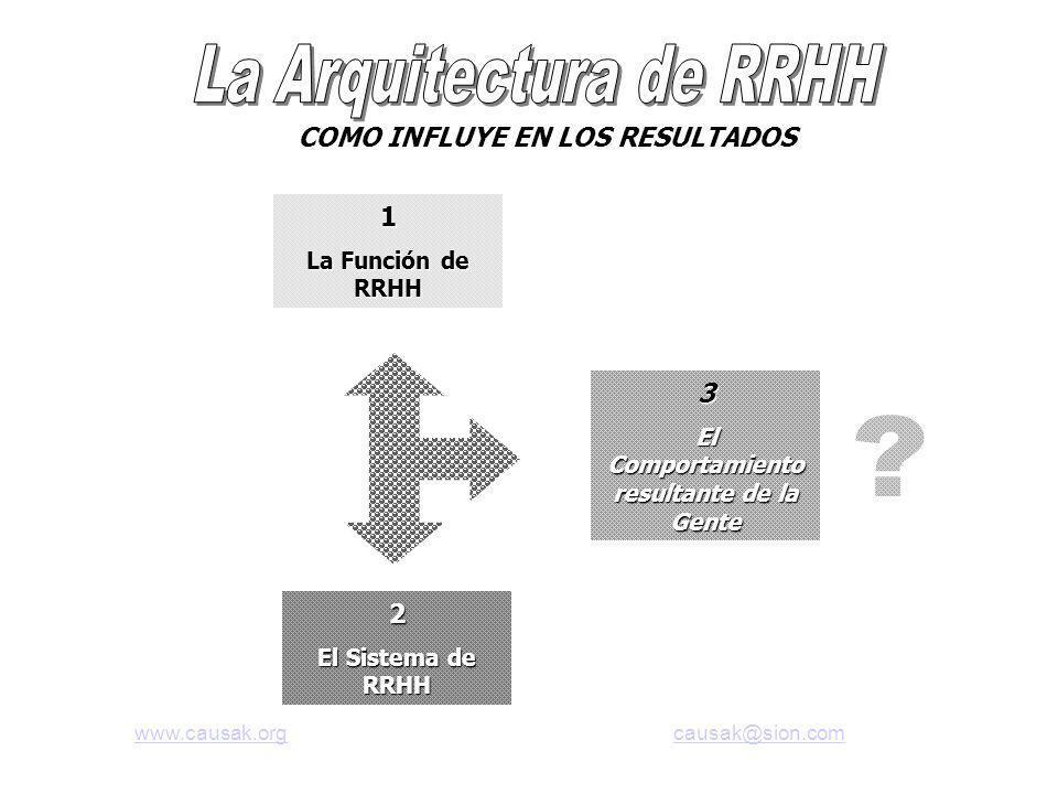 COMO INFLUYE EN LOS RESULTADOS 1 La Función de RRHH 2 El Sistema de RRHH 3 El Comportamiento resultante de la Gente www.causak.orgwww.causak.org causak@sion.comcausak@sion.com