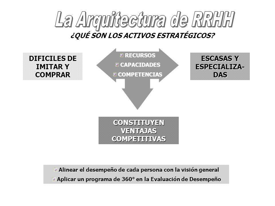 DEL ROL TRADICIONAL AL ROL ESTRATEGICO 1.CONTRATA Y PAGA GENTE.