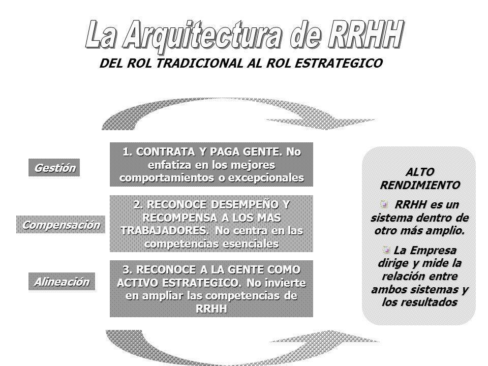 DEL ROL TRADICIONAL AL ROL ESTRATEGICO 1. CONTRATA Y PAGA GENTE.