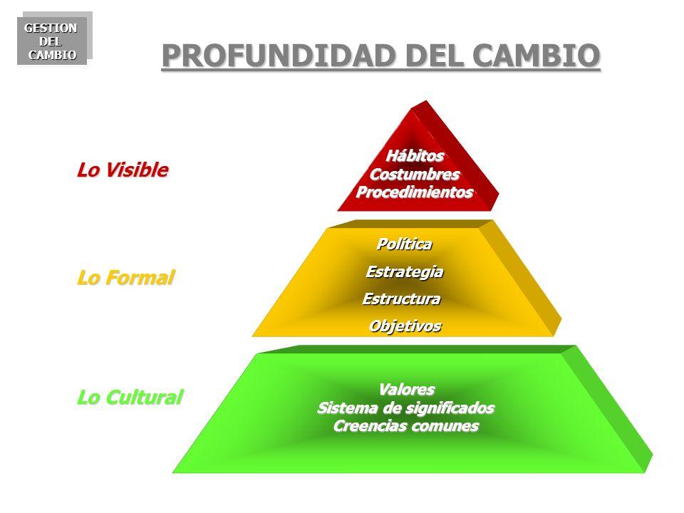 GESTIONDELCAMBIOGESTIONDELCAMBIO Política Política Estrategia Estrategia Estructura Estructura Objetivos Objetivos HábitosCostumbresProcedimientos Val