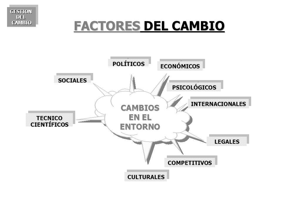 GESTIONDELCAMBIOGESTIONDELCAMBIO CAMBIOS EN EL ENTORNO POLÍTICOSPOLÍTICOS ECONÓMICOSECONÓMICOS PSICOLÓGICOSPSICOLÓGICOS CULTURALESCULTURALES TECNICO C