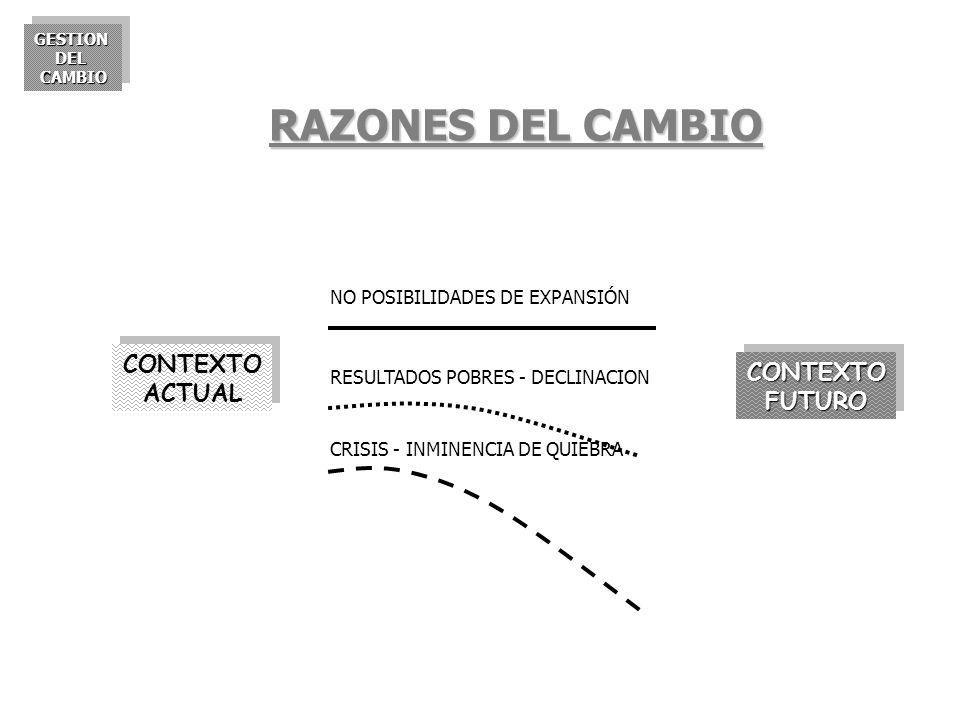 GESTIONDELCAMBIOGESTIONDELCAMBIO RAZONES DEL CAMBIO CONTEXTO ACTUAL CRISIS - INMINENCIA DE QUIEBRA NO POSIBILIDADES DE EXPANSIÓN RESULTADOS POBRES - D