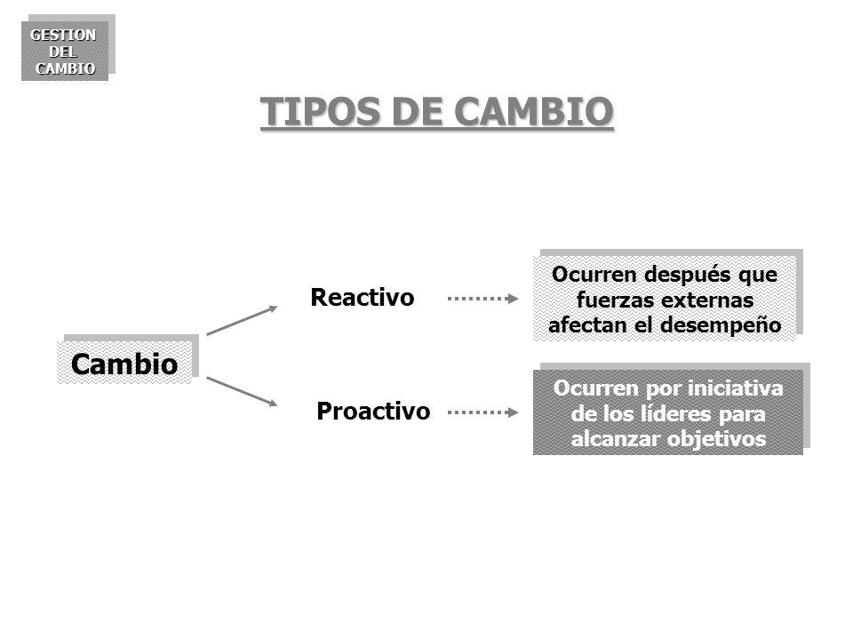 GESTIONDELCAMBIOGESTIONDELCAMBIO Cambio Reactivo Proactivo Ocurren después que fuerzas externas afectan el desempeño Ocurren por iniciativa de los líd