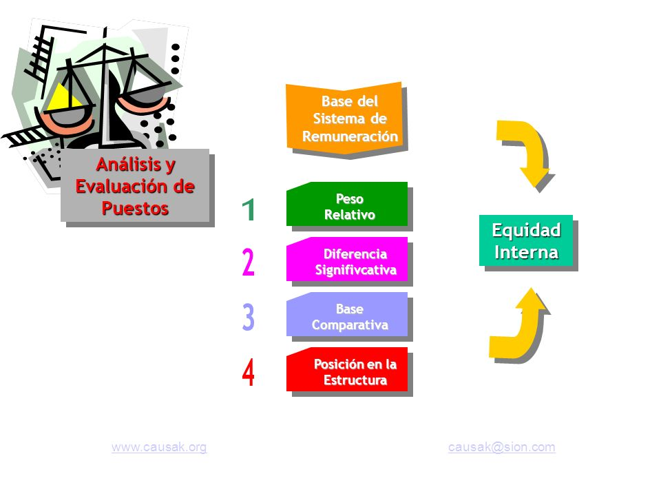 Base del Sistema de Remuneración Peso Relativo Diferencia Signifivcativa Base Comparativa Equidad Interna Posición en la Estructura Análisis y Evaluac