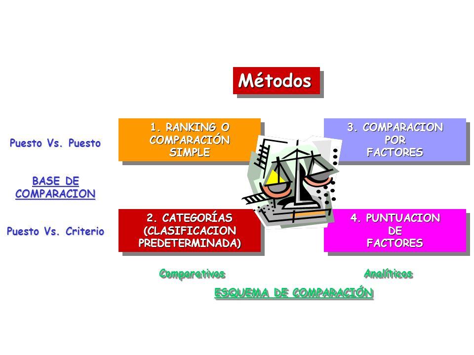 MétodosMétodos 1. RANKING O COMPARACIÓN SIMPLE 3. COMPARACION POR FACTORES 2. CATEGORÍAS (CLASIFICACION PREDETERMINADA) 4. PUNTUACION DE FACTORES Pues