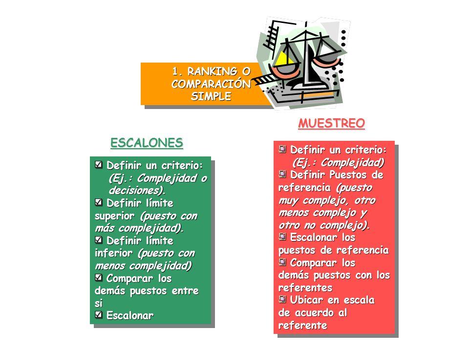1. RANKING O COMPARACIÓN SIMPLE ESCALONES Definir un criterio: Definir un criterio: (Ej.: Complejidad o (Ej.: Complejidad o decisiones). decisiones).