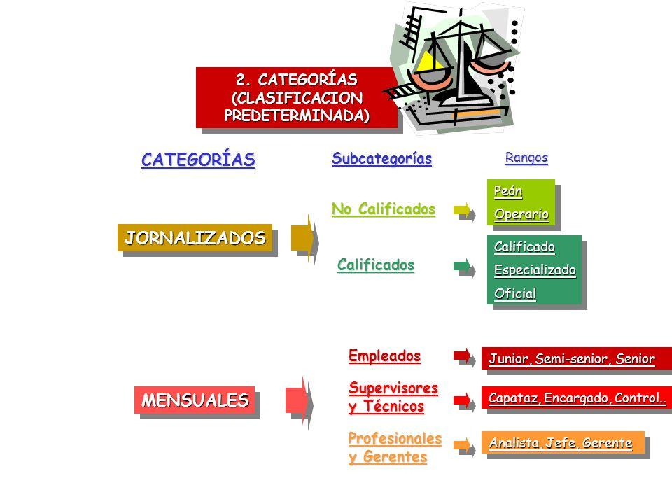 2. CATEGORÍAS (CLASIFICACION PREDETERMINADA) CATEGORÍAS MENSUALESMENSUALES JORNALIZADOSJORNALIZADOS SubcategoríasRangos No Calificados Calificados Emp
