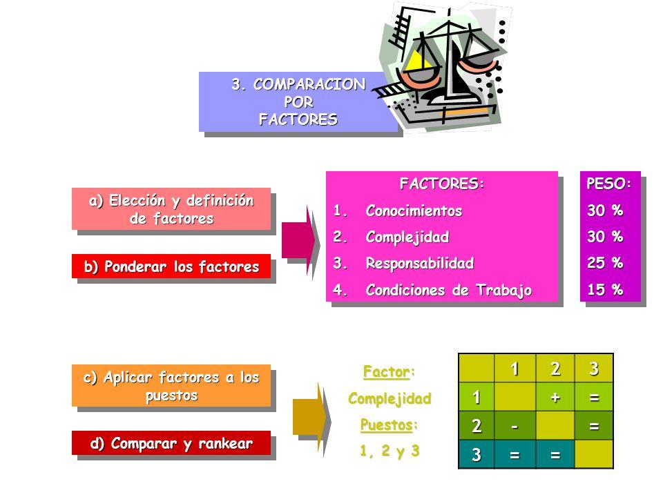 3. COMPARACION POR FACTORES a) Elección y definición de factores b) Ponderar los factores c) Aplicar factores a los puestos d) Comparar y rankear FACT