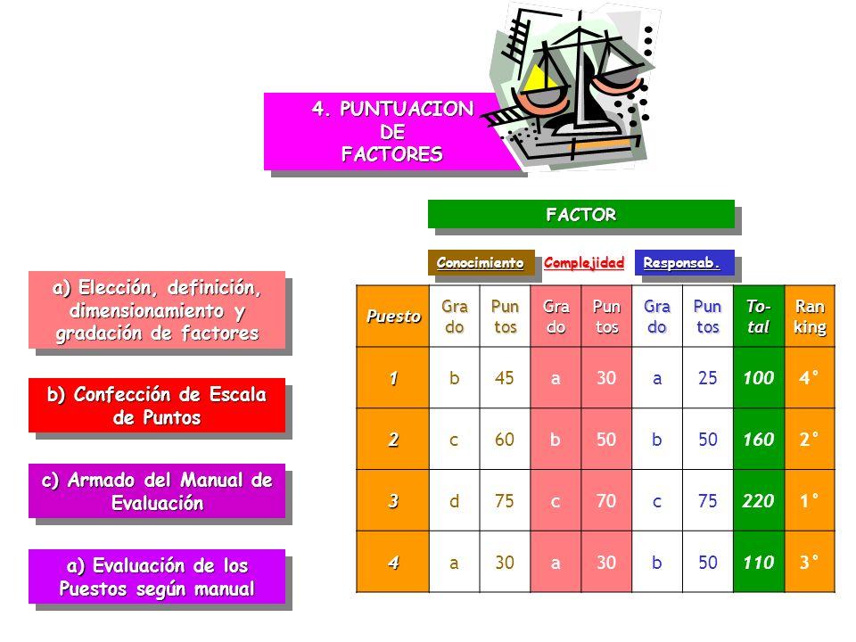 4. PUNTUACION DE FACTORES a) Elección, definición, dimensionamiento y gradación de factores b) Confección de Escala de Puntos c) Armado del Manual de